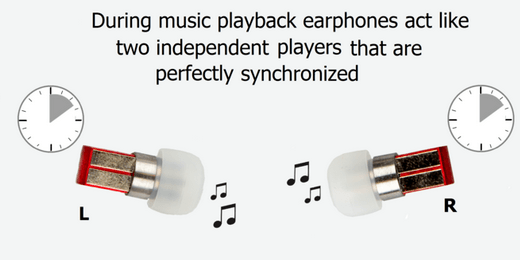 SPLIT Earbuds With No Cables Attached Gadgetifycom